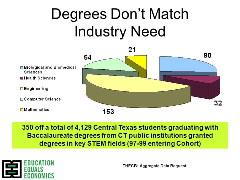Degrees Don't Match Industry Need 350 off a total of 4,129 Central Texas students graduating with Baccalaureate degrees from CT public institutions granted degrees in key STEM fields (97-99 entering Cohort) THECB: Aggregate Data Request