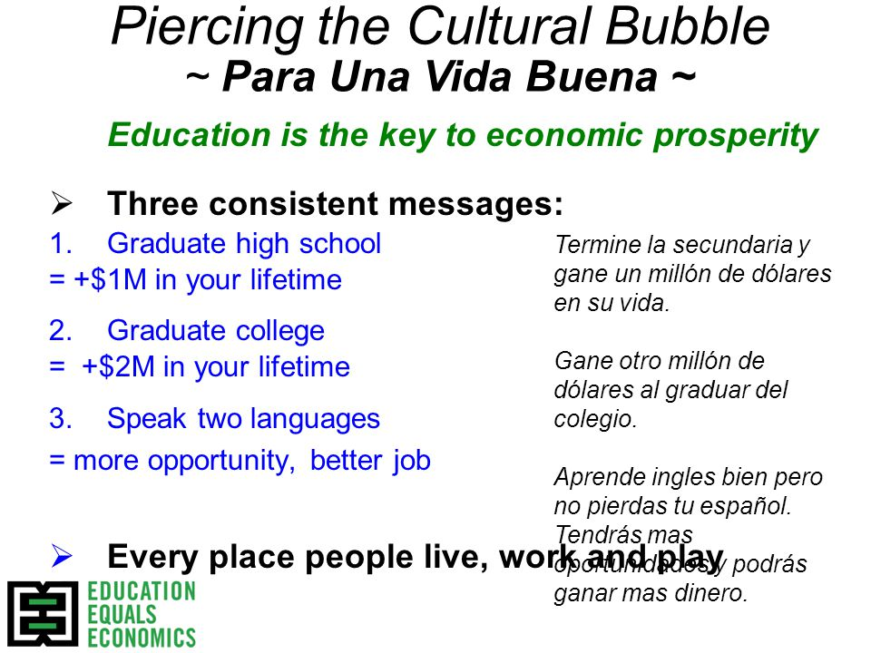 Education is the key to economic prosperity  Three consistent messages: 1.Graduate high school = +$1M in your lifetime 2.Graduate college = +$2M in your lifetime 3.Speak two languages = more opportunity, better job  Every place people live, work and play Piercing the Cultural Bubble ~ Para Una Vida Buena ~ Termine la secundaria y gane un millón de dólares en su vida.