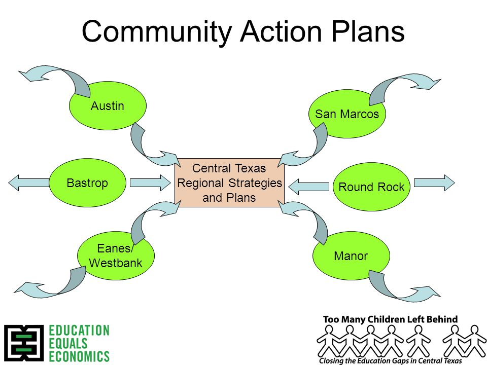 Community Action Plans Central Texas Regional Strategies and Plans Austin Eanes/ Westbank Bastrop Manor Round Rock San Marcos