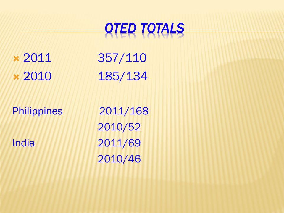  2011357/110  2010185/134 Philippines 2011/168 2010/52 India2011/69 2010/46