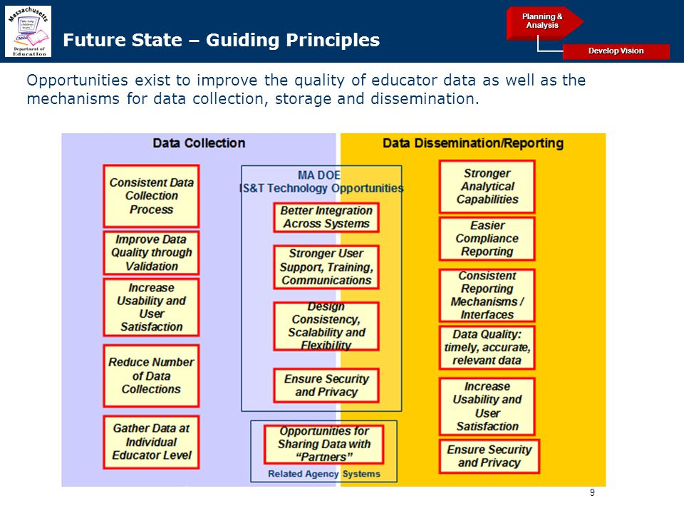 9 Archived Future State – Guiding Principles Opportunities exist to improve the quality of educator data as well as the mechanisms for data collection, storage and dissemination.