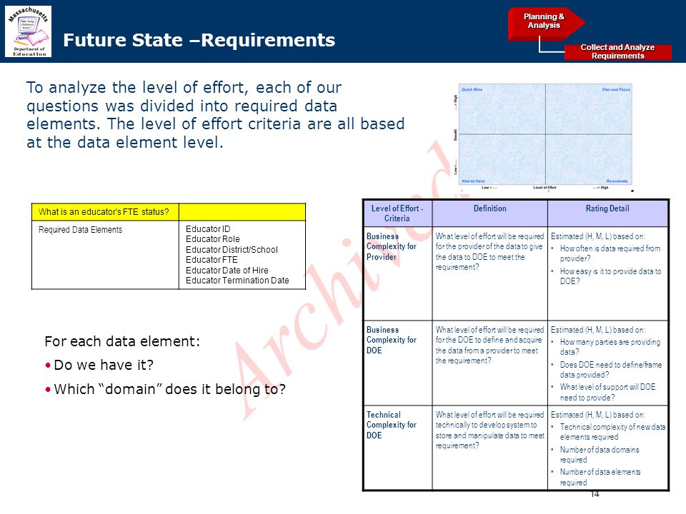 14 Archived Level of Effort - Criteria DefinitionRating Detail Business Complexity for Provider What level of effort will be required for the provider of the data to give the data to DOE to meet the requirement.