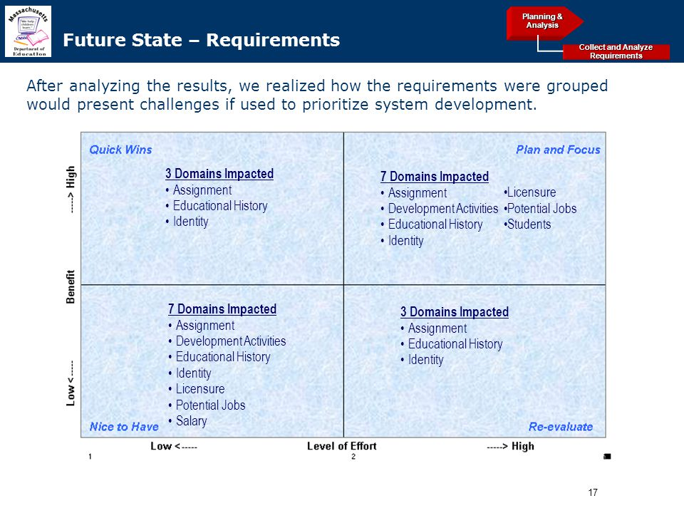 17 Archived Refer to slide with questions and numbers Future State – Requirements After analyzing the results, we realized how the requirements were grouped would present challenges if used to prioritize system development.