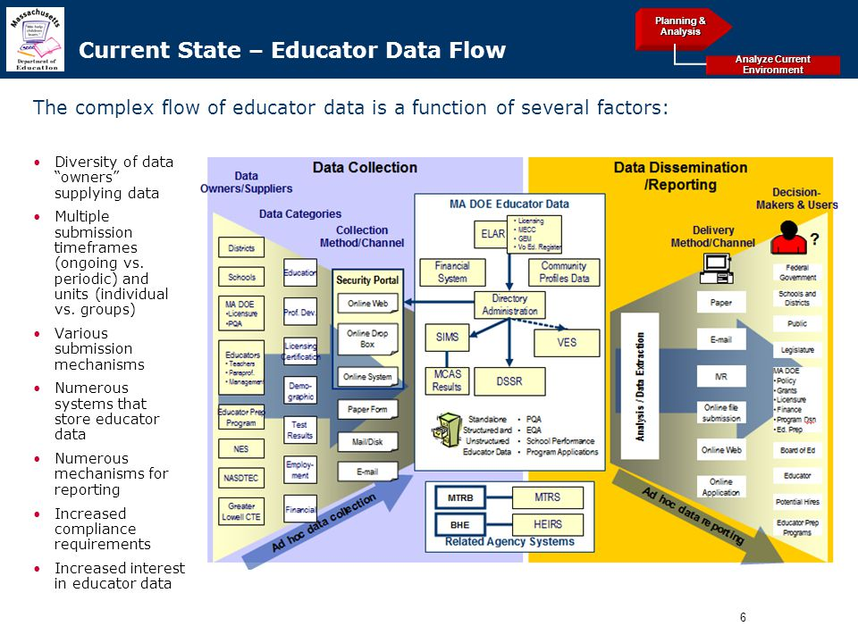 6 Archived Current State – Educator Data Flow Diversity of data owners supplying data Multiple submission timeframes (ongoing vs.
