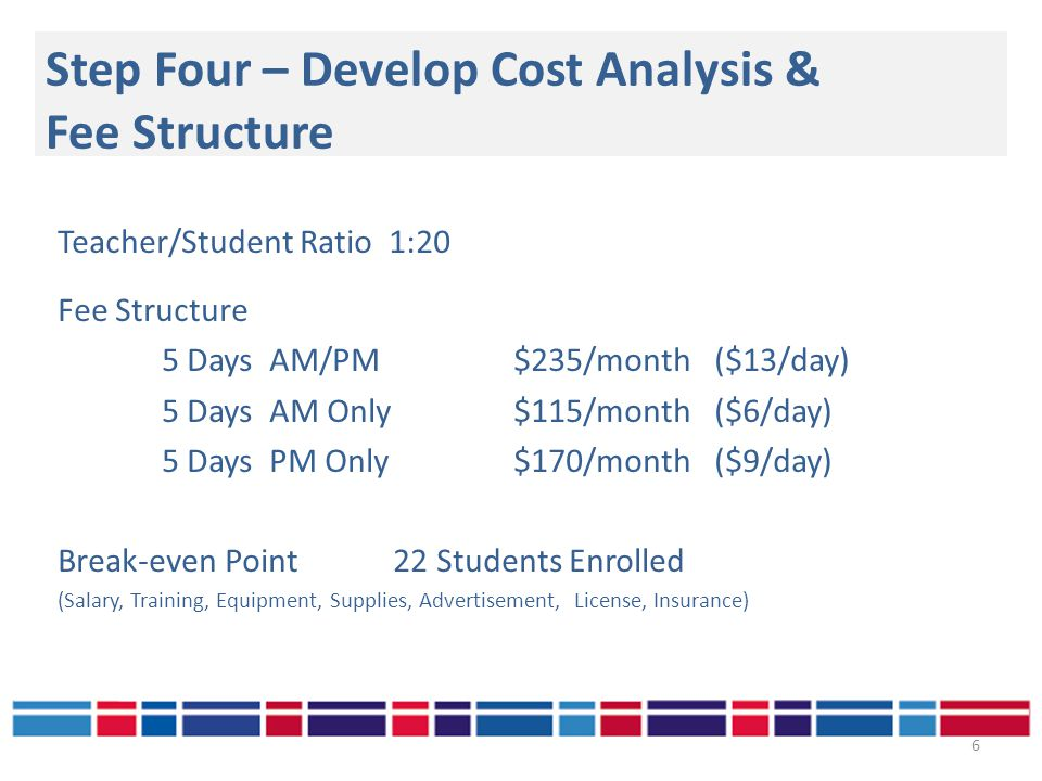 Step Four – Develop Cost Analysis & Fee Structure 6 Teacher/Student Ratio 1:20 Fee Structure 5 Days AM/PM $235/month ($13/day) 5 Days AM Only $115/month ($6/day) 5 Days PM Only $170/month ($9/day) Break-even Point 22 Students Enrolled (Salary, Training, Equipment, Supplies, Advertisement, License, Insurance)
