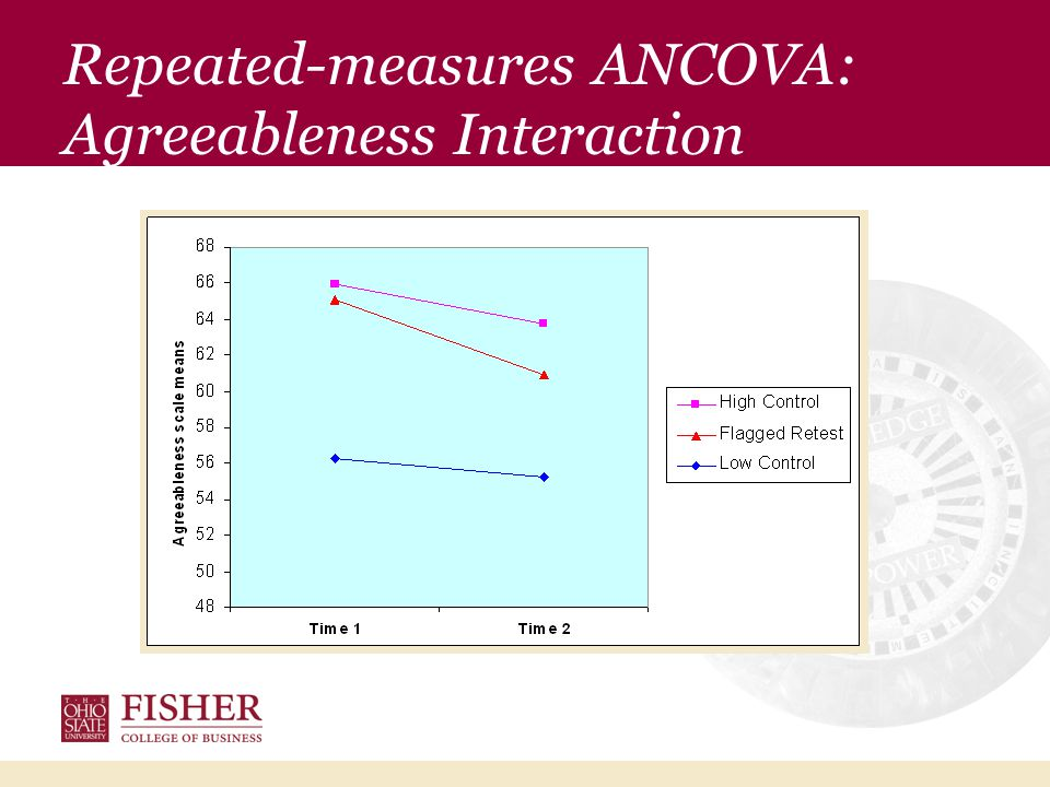 Repeated-measures ANCOVA: Agreeableness Interaction