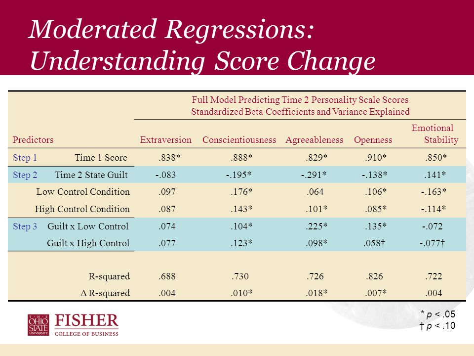 Moderated Regressions: Understanding Score Change Full Model Predicting Time 2 Personality Scale Scores Standardized Beta Coefficients and Variance Explained PredictorsExtraversionConscientiousnessAgreeablenessOpenness Emotional Stability Step 1 Time 1 Score.838*.888*.829*.910*.850* Step 2 Time 2 State Guilt-.083-.195*-.291* -.138*.141* Low Control Condition.097.176*.064.106* -.163* High Control Condition.087.143*.101*.085* -.114* Step 3 Guilt x Low Control.074.104*.225*.135*-.072 Guilt x High Control.077.123*.098*.058†-.077† R-squared.688.730.726.826.722 Δ R-squared.004.010*.018*.007*.004 * p <.05 † p <.10