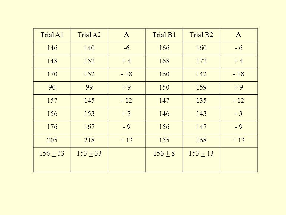 Trial A1Trial A2  Trial B1Trial B2  146140-6166160- 6 148152+ 4168172+ 4 170152- 18160142- 18 9099+ 9150159+ 9 157145- 12147135- 12 156153+ 3146143-