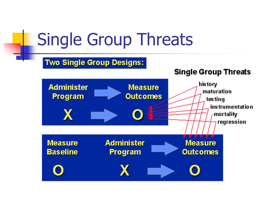 Single Group Threats
