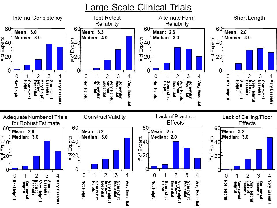 Small Scale - Top Two By Area Clinical Trials in Schizophrenia –Test-Retest Reliability –Lack of Ceiling/Floor Effects Cognitive Neuroscience of Schizophrenia –Construct Validity –Test-Retest Reliability Cognitive Rehab of Schizophrenia –Construct Validity –Test-Retest Reliability Human Cognitive Neuroscience –Construct Validity –Lack of Ceiling/Floor Effects Animal Cognitive Neuroscience –Test-Retest Reliability –Construct Validity