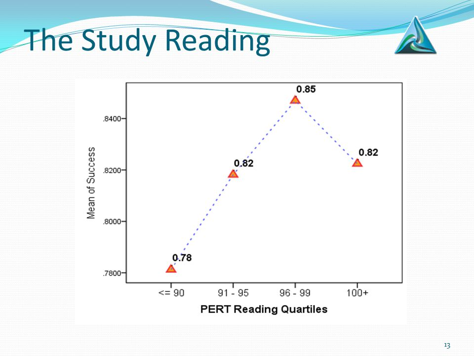The Study Reading 13