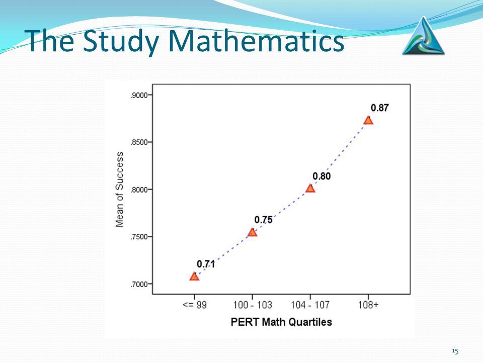 The Study Mathematics 15
