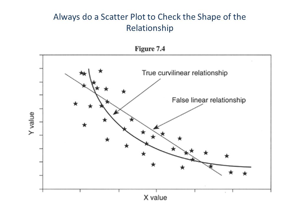 Always do a Scatter Plot to Check the Shape of the Relationship