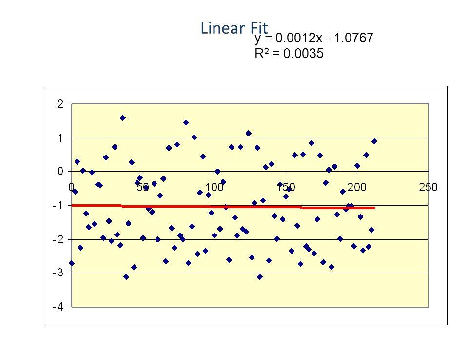 Linear Fit y = 0.0012x - 1.0767 R 2 = 0.0035