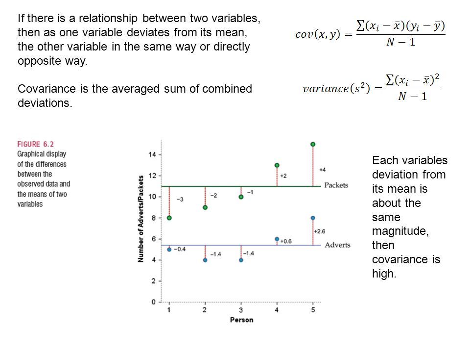 If there is a relationship between two variables, then as one variable deviates from its mean, the other variable in the same way or directly opposite way.