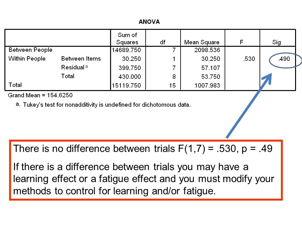 There is no difference between trials F(1,7) =.530, p =.49 If there is a difference between trials you may have a learning effect or a fatigue effect and you must modify your methods to control for learning and/or fatigue.