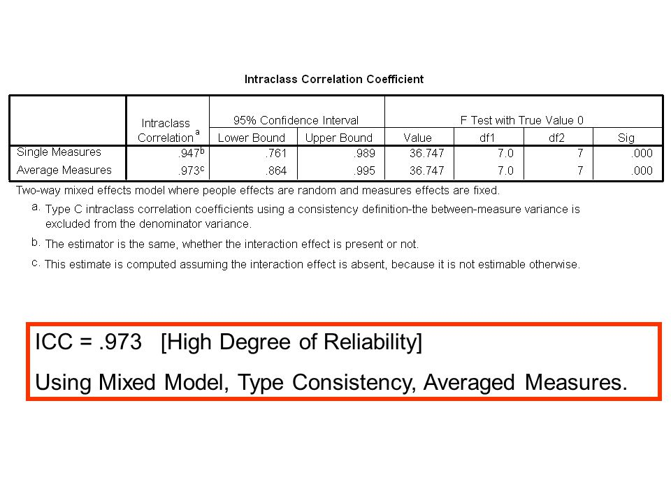 ICC =.973 [High Degree of Reliability] Using Mixed Model, Type Consistency, Averaged Measures.