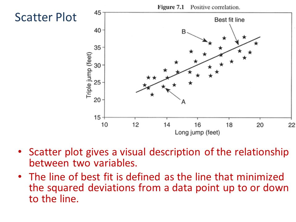 Scatter Plot Scatter plot gives a visual description of the relationship between two variables.