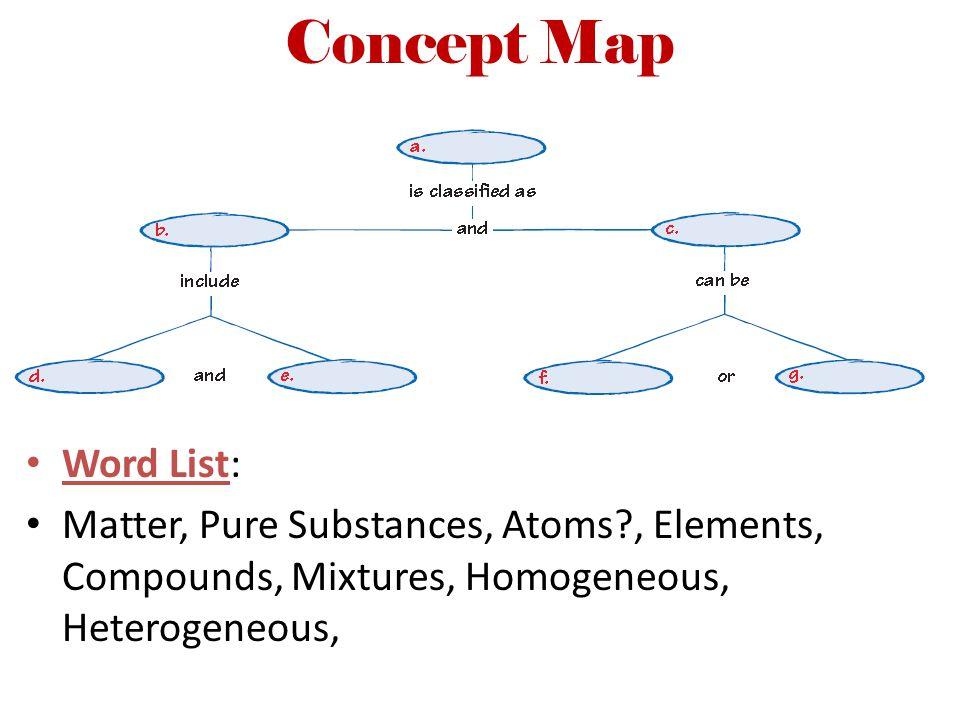 Concept Map Word List: Matter, Pure Substances, Atoms?, Elements, Compounds, Mixtures, Homogeneous, Heterogeneous,