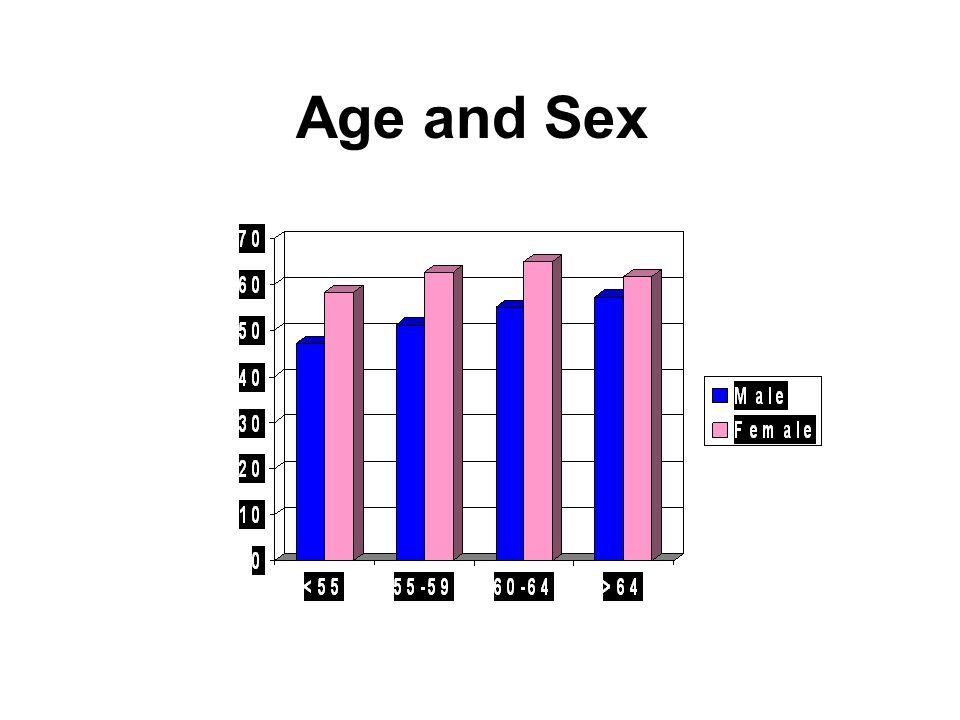 Age and Sex Uptake, % Age range