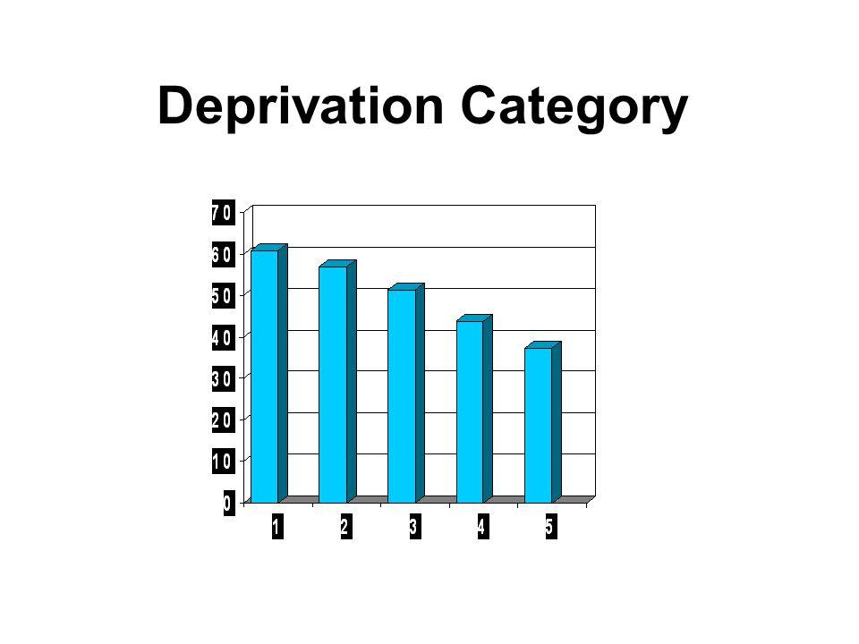 Deprivation Category Uptake, % SIMD