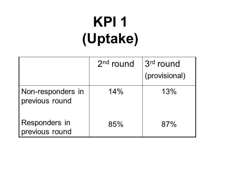 KPI 1 (Uptake) 2 nd round3 rd round (provisional) Non-responders in previous round Responders in previous round 14% 85% 13% 87%