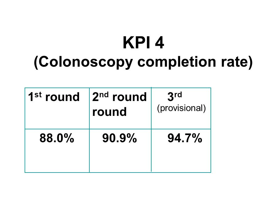 KPI 4 (Colonoscopy completion rate) 1 st round2 nd round 3 rd round 88.0% 90.9% 94.7% (provisional)