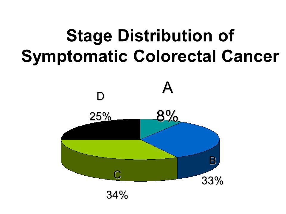Stage Distribution of Symptomatic Colorectal Cancer A8% D25% B33% C34%