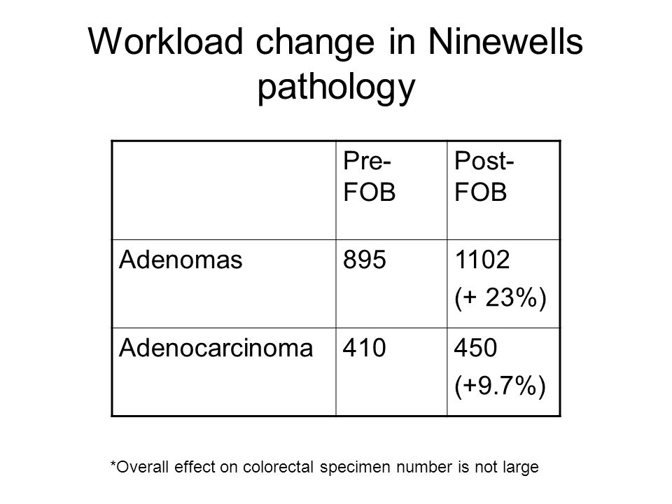 Workload change in Ninewells pathology Pre- FOB Post- FOB Adenomas8951102 (+ 23%) Adenocarcinoma410450 (+9.7%) *Overall effect on colorectal specimen