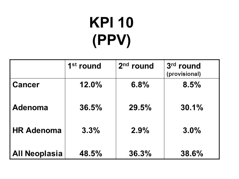 KPI 10 (PPV) 1 st round2 nd round3 rd round (provisional) Cancer Adenoma HR Adenoma All Neoplasia 12.0% 36.5% 3.3% 48.5% 6.8% 29.5% 2.9% 36.3% 8.5% 30.1% 3.0% 38.6%