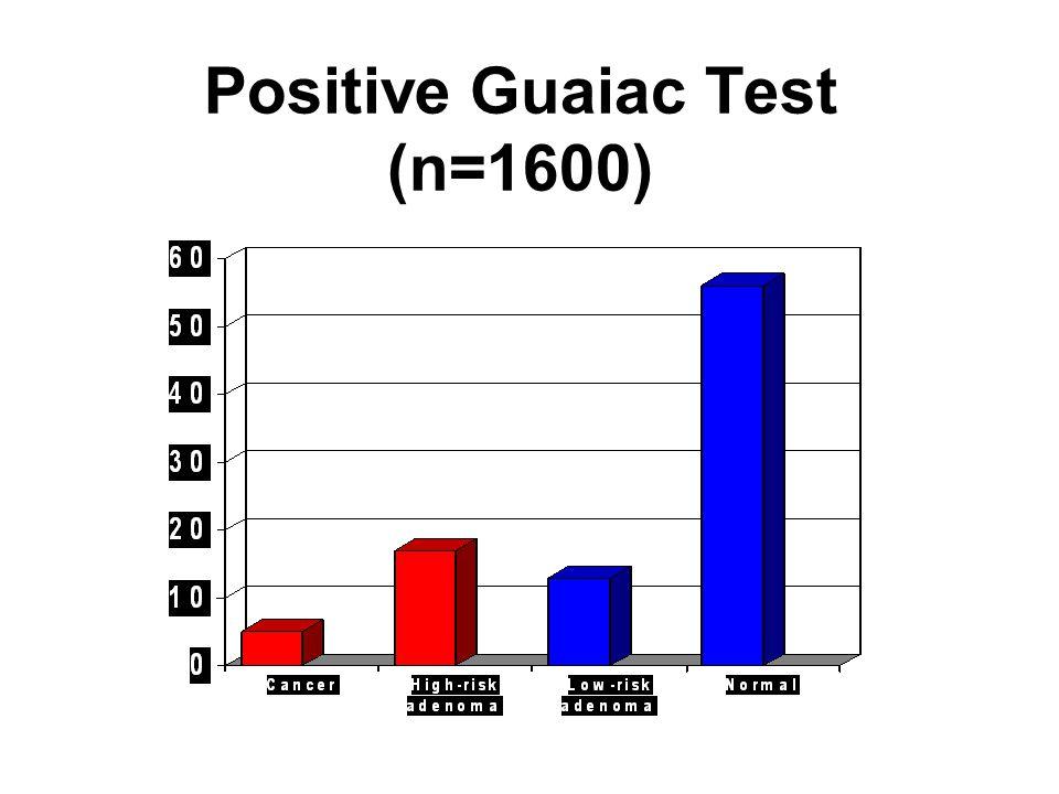 Positive Guaiac Test (n=1600) %