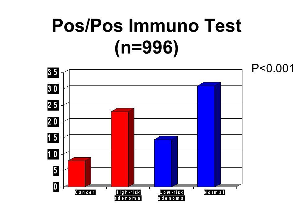 Pos/Pos Immuno Test (n=996) % P<0.001