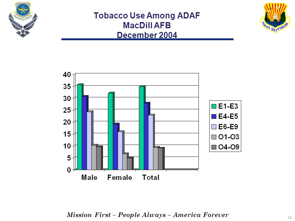Mission First – People Always – America Forever 14 Tobacco Use Among ADAF MacDill AFB December 2004