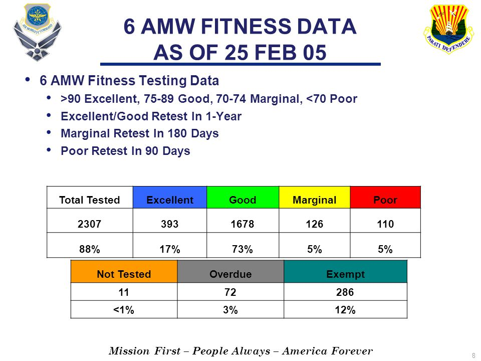 Mission First – People Always – America Forever 8 6 AMW FITNESS DATA AS OF 25 FEB 05 6 AMW Fitness Testing Data >90 Excellent, 75-89 Good, 70-74 Marginal, <70 Poor Excellent/Good Retest In 1-Year Marginal Retest In 180 Days Poor Retest In 90 Days Total TestedExcellentGoodMarginalPoor 23073931678126110 88%17%73%5% Not TestedOverdueExempt 1172286 <1%3%12%