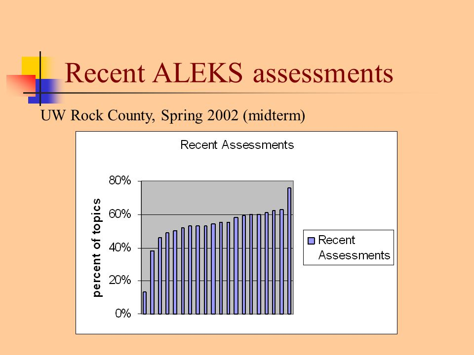 Recent ALEKS assessments UW Rock County, Spring 2002 (midterm)