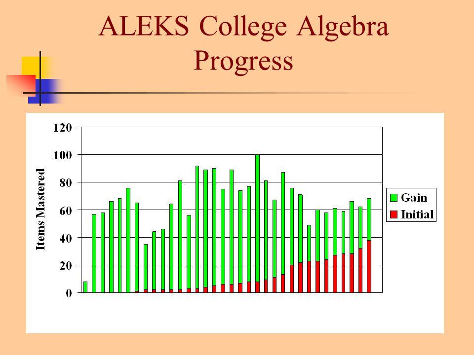 ALEKS College Algebra Progress