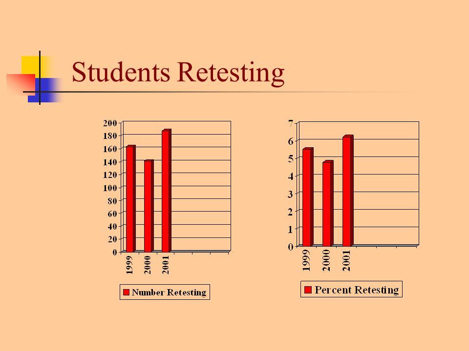 Students Retesting