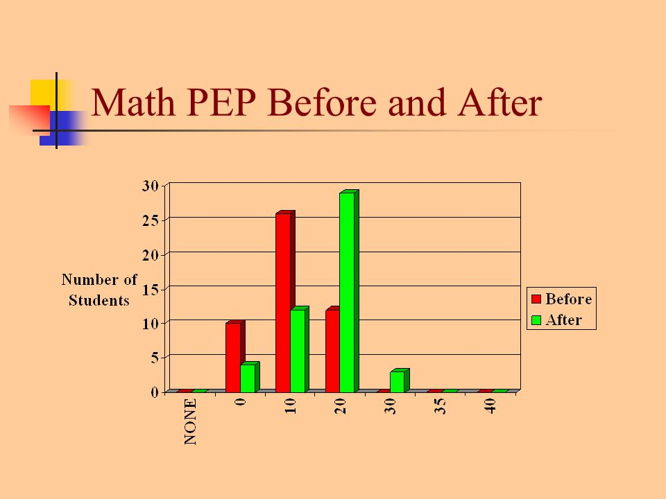 Math PEP Before and After