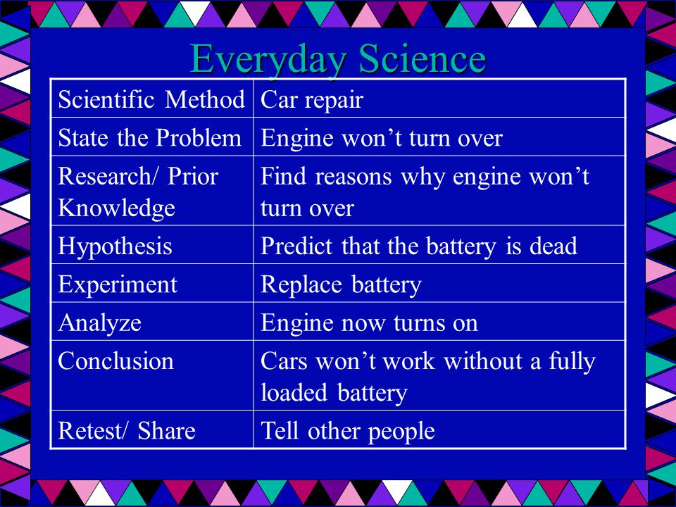 Everyday Science Scientific MethodCar repair State the ProblemEngine won't turn over Research/ Prior Knowledge Find reasons why engine won't turn over