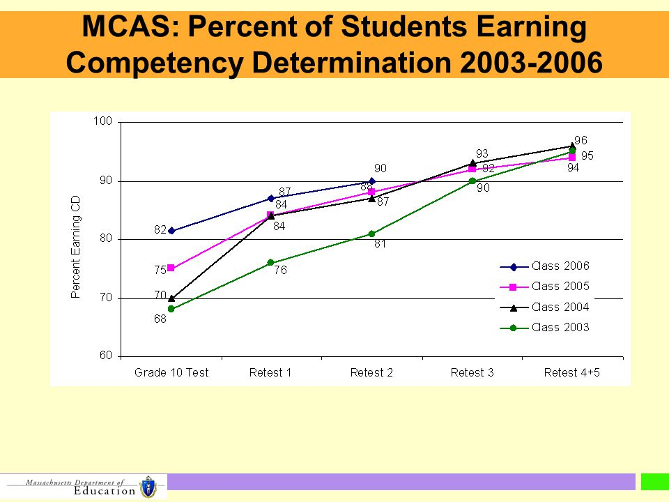 MCAS: Percent of Students Earning Competency Determination 2003-2006