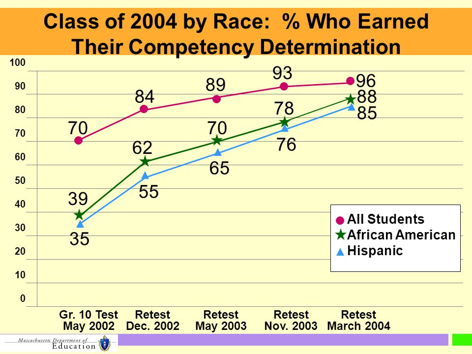 100 90 80 70 60 50 40 30 20 10 0 All Students African American Hispanic 70 84 89 93 96 39 62 70 78 88 35 55 65 76 85 Class of 2004 by Race: % Who Earned Their Competency Determination Gr.