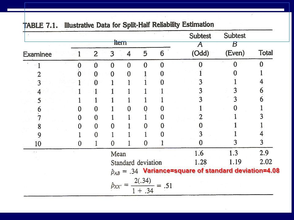 Variance=square of standard deviation=4.08 32