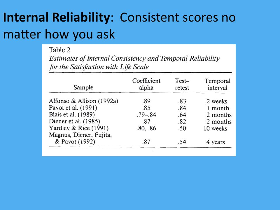 Internal Reliability: Consistent scores no matter how you ask