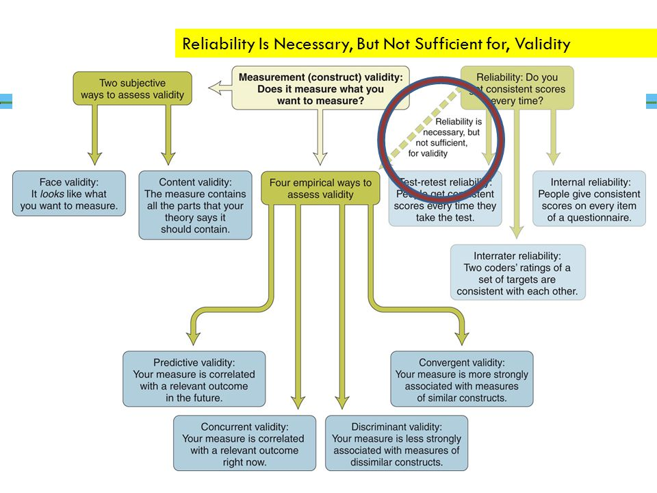 Reliability Is Necessary, But Not Sufficient for, Validity