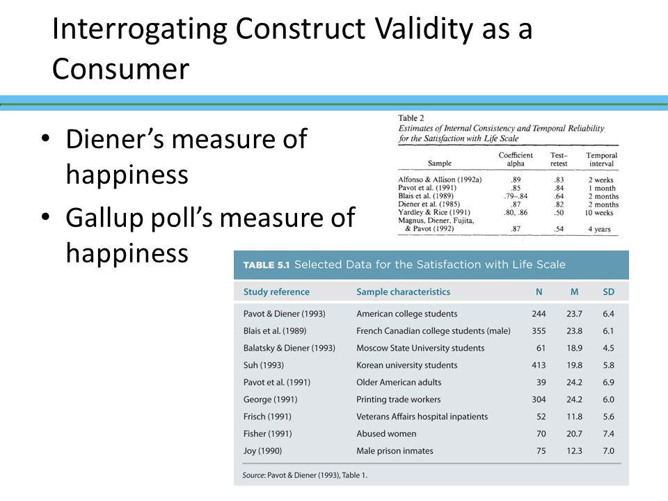 Diener's measure of happiness Gallup poll's measure of happiness