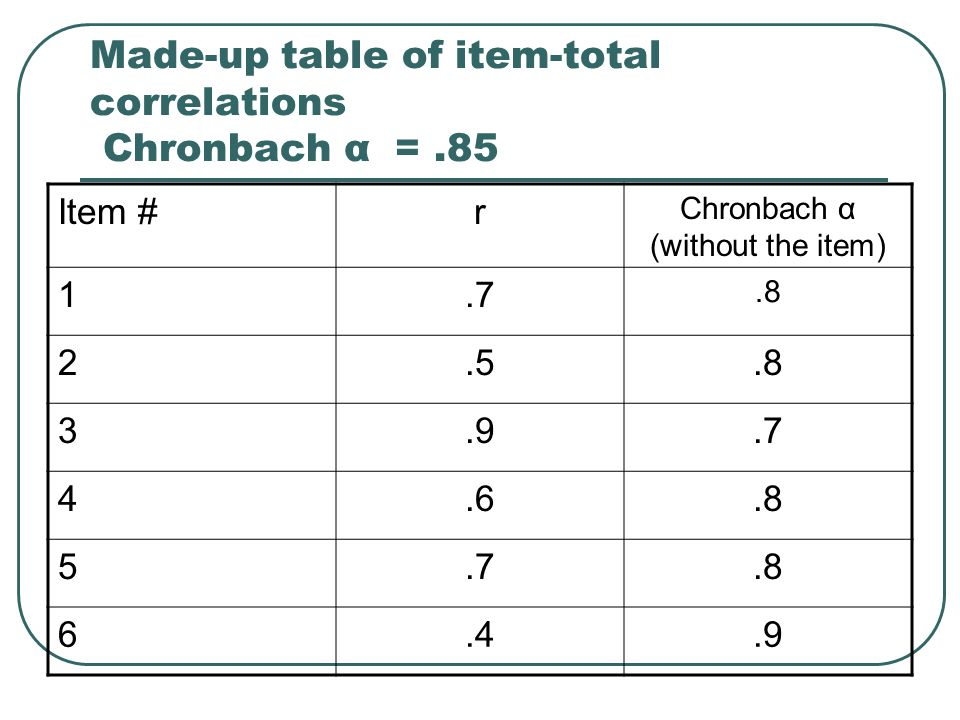 Made-up table of item-total correlations Chronbach α =.85 Item #r Chronbach α (without the item) 1.7.8 2.5.8 3.9.7 4.6.8 5.7.8 6.4.9