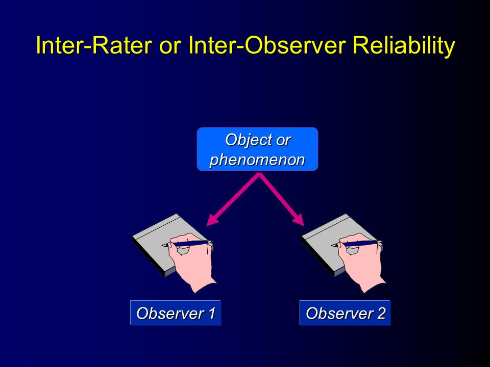 Inter-Rater or Inter-Observer Reliability Observer 1 Observer 2 Object or phenomenon = ?