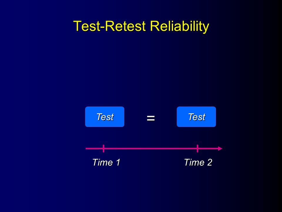 Test-Retest Reliability TestTest Time 1 Time 2 = Stability over time