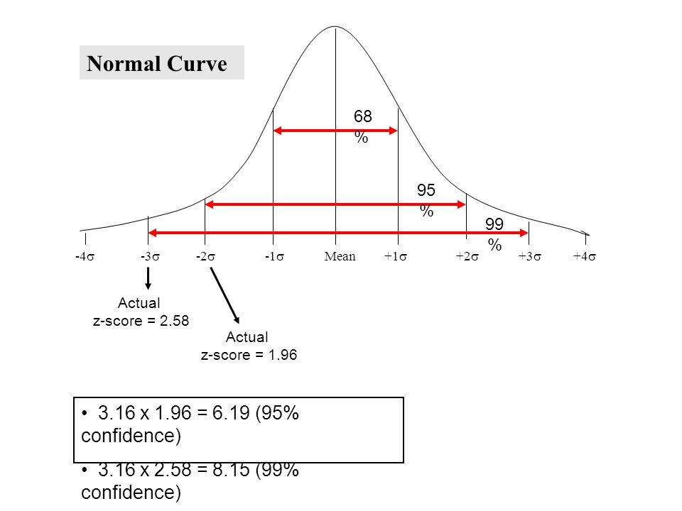 -4  -3  -2  -1  Mean +1  +2  +3  +4  Normal Curve 68 % 95 % 99 % Actual z-score = 1.96 Actual z-score = 2.58 3.16 x 1.96 = 6.19 (95% confidence) 3.16 x 2.58 = 8.15 (99% confidence)
