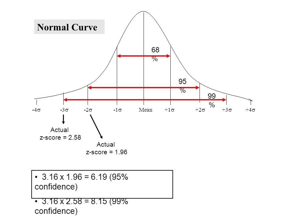 -4  -3  -2  -1  Mean +1  +2  +3  +4  Normal Curve 68 % 95 % 99 % Actual z-score = 1.96 Actual z-score = 2.58 3.16 x 1.96 = 6.19 (95% confidence) 3.16 x 2.58 = 8.15 (99% confidence)